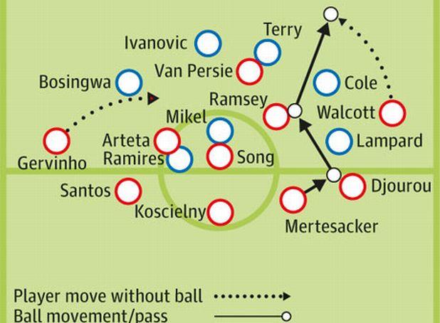 Тактическата схема на мача Челси - Арсенал 3:5
