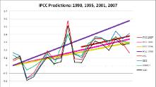 глобално затопляне графика 221