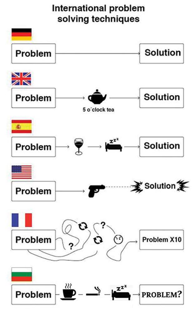 Проблем / Решение