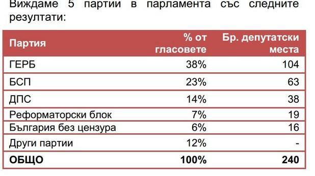 прогноза на експат капитал за резулатите от изборите