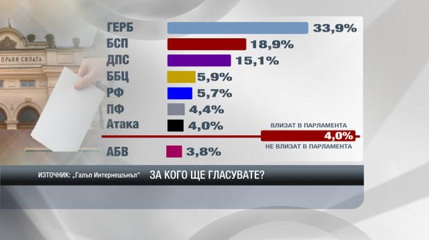 """прогноза за изборните резултати на """"галъп интернешънъл"""", 3 октомври 2014 г."""