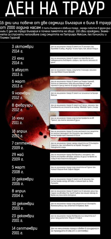 Дни на национален траур в България