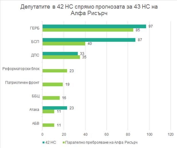 Депутатите в 42 НС спрямо прогнозата за 43 НС на Алфа Рисърч