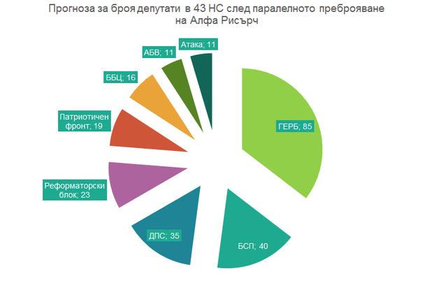 Прогноза за разпределението на депутатските места в 43 НС