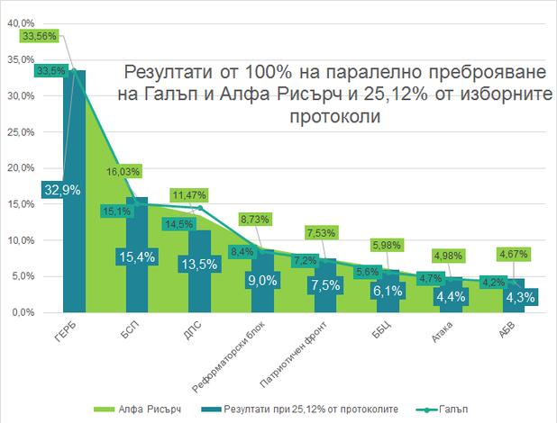 Резултати от 100% на паралелно преброяване на Галъп и Алфа Рисърч  и 25% от протоколите на ЦИК