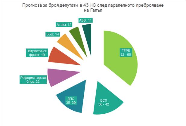 Депутатите в 42 НС спрямо прогнозата за 43 НС на Галъп