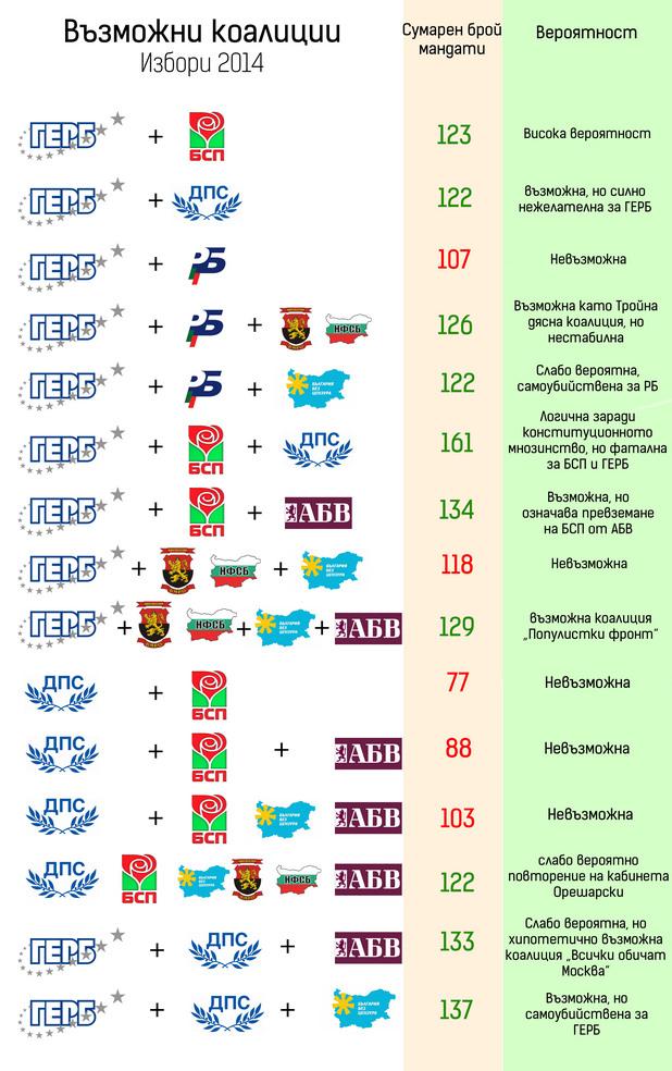 Възможни коалиции след избори 2014