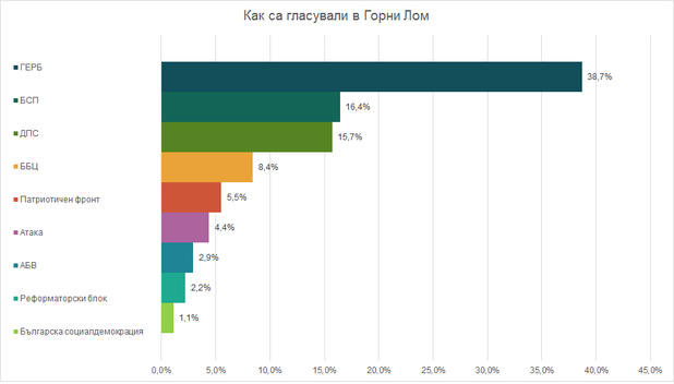 Как е гласувал Горни Лом - резултати избори 2014