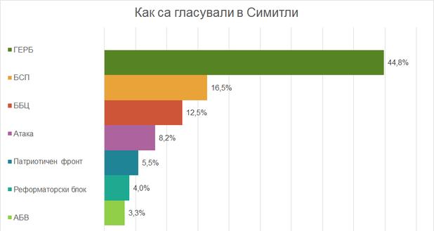 Как е гласувал гр. Симитли - резултати избори 2014