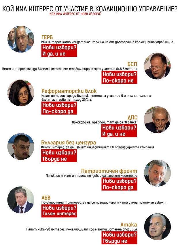 Нови избори