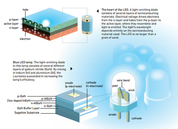 Invention of blue LEDs receives physics Nobel