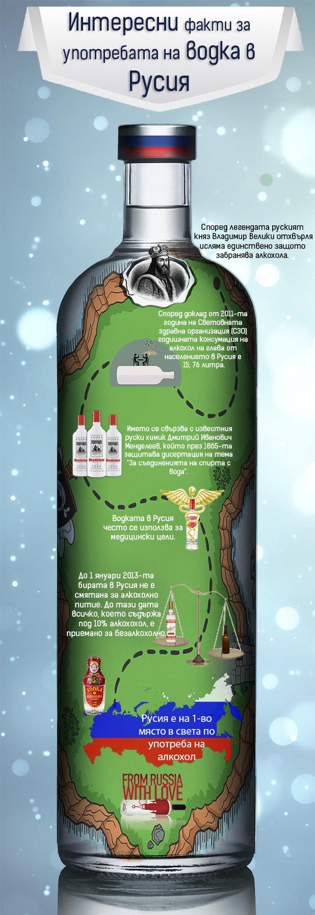 Инфографика за потреблението на водка в Русия