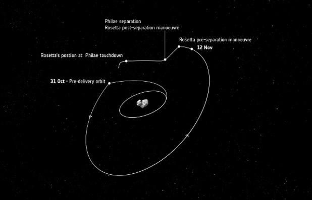 Да яхнеш комета