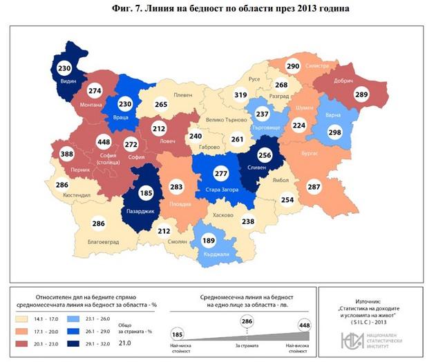 линия на бедност по области през 2013 г.
