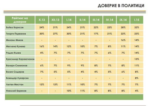 изследване на алфа рисърч от януари 2015
