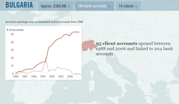 данни за открити банкови сметки на клиенти, свързани с българия, в швейцарския клон на банка hsbc