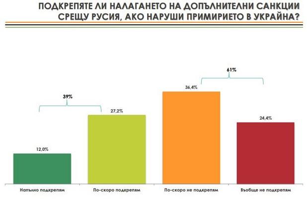 """Данни на Алфа Рисърч от изследването """"Българската външна политика, конфликът """"Русия - Украйна"""" и националната сигурност""""."""