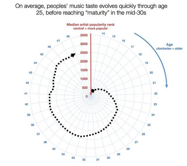 изследване за развитието на музикалния вкус с възрастта