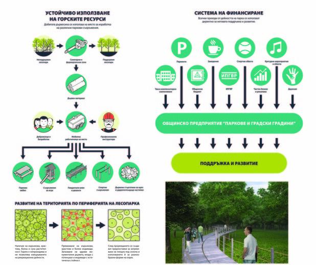 Проект 7, Екип Кали, за преустройство на Борисова градина