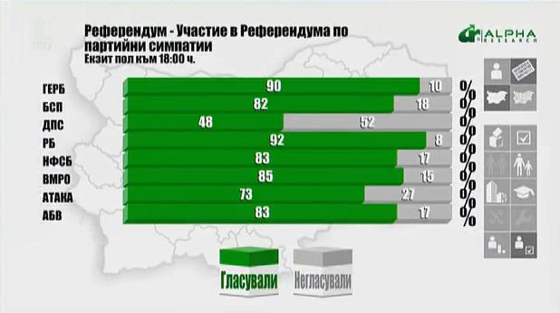 извадка на гласувалите за референдума по партийна принадлежност