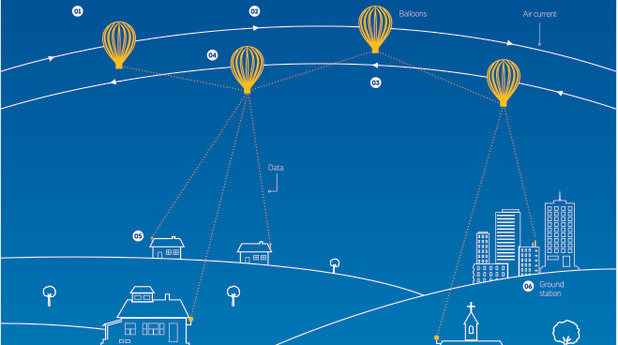 google, project loon, гугъл, балони