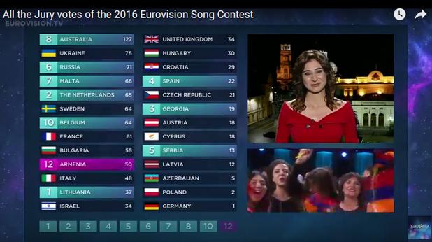 евровизия 2016 резултати