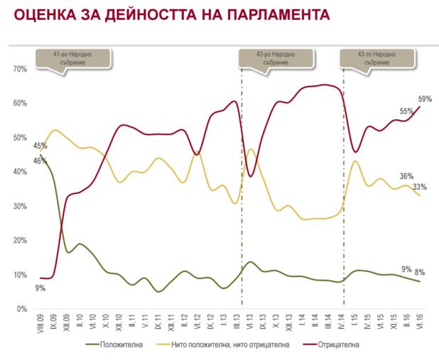 оценки за дейността на парламента