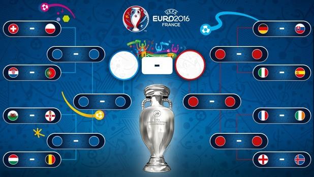 евро 2016, 1/8-финали, елиминации