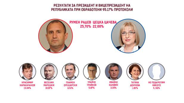 Резултати за президент и вицепрезидент на републиката при обработени 95.17% СИК протоколи в РИК