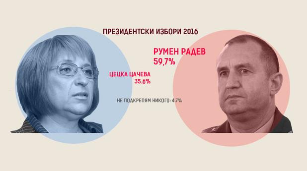 Резултати на изборите