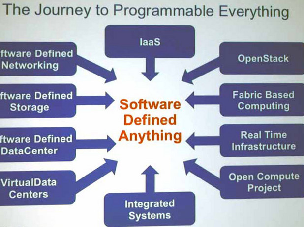 Software Defined Anything (Sdx)
