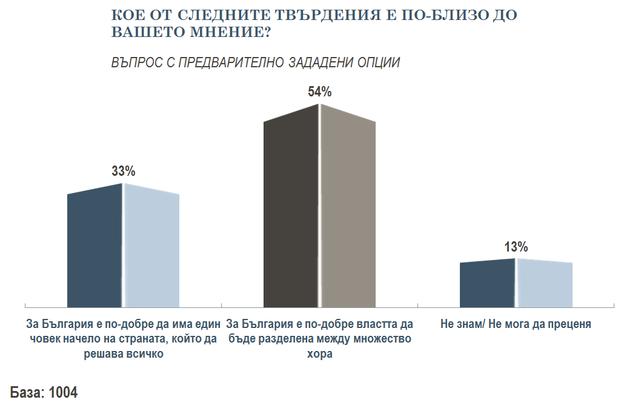 Трябва ли България да се управлява от един човек