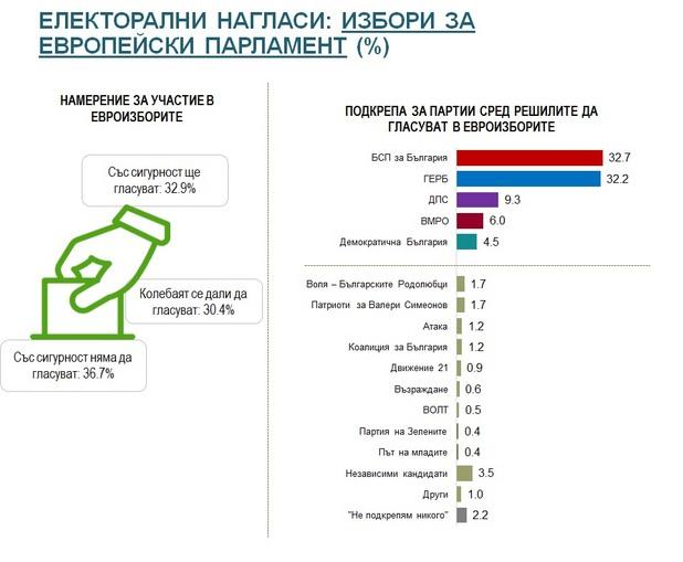 """Електорални нагласи април 2019 - """"Алфа Рисърч"""""""