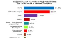 Електорални нагласи май 2019 - Алфа Рисърч