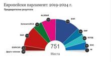 Европейски парламент - 2019-2024 - предварителни очаквания